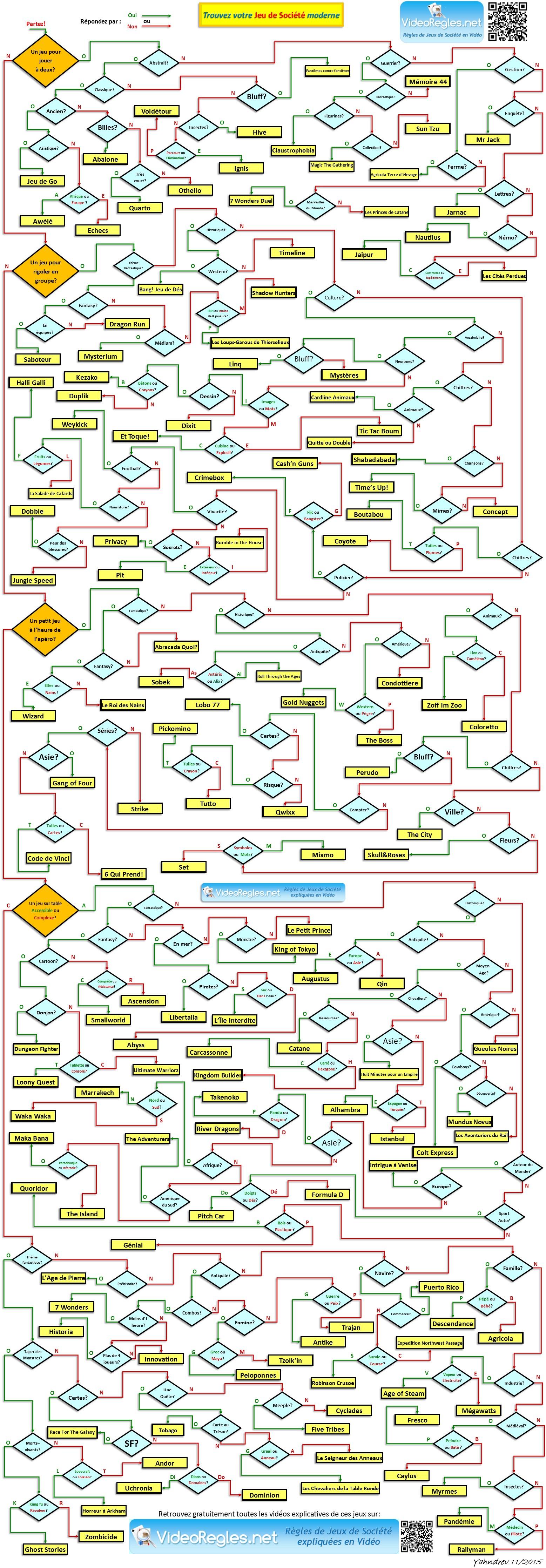 diagramme choix low